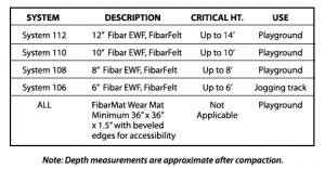 Fibar SYSTEM 100 Engineered Wood Fiber