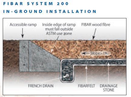 Fibar SYSTEM 200 Engineered Wood Fiber