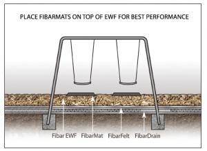 Fibar SYSTEM 300 Engineered Wood Fiber